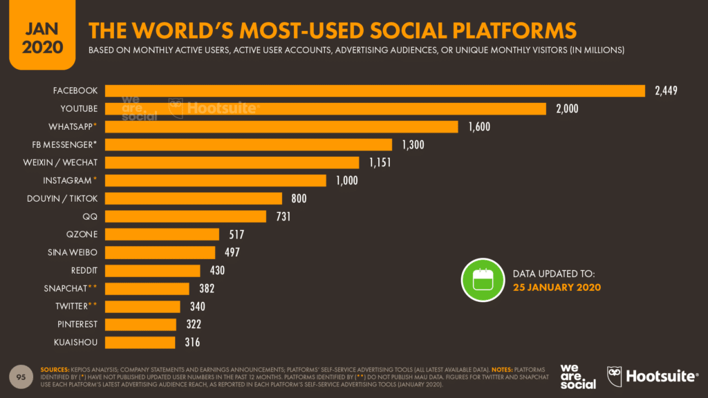 reach your audience by picking the right platform